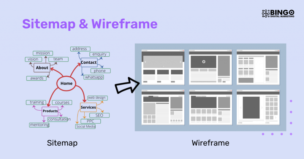 sitemap and wireframe